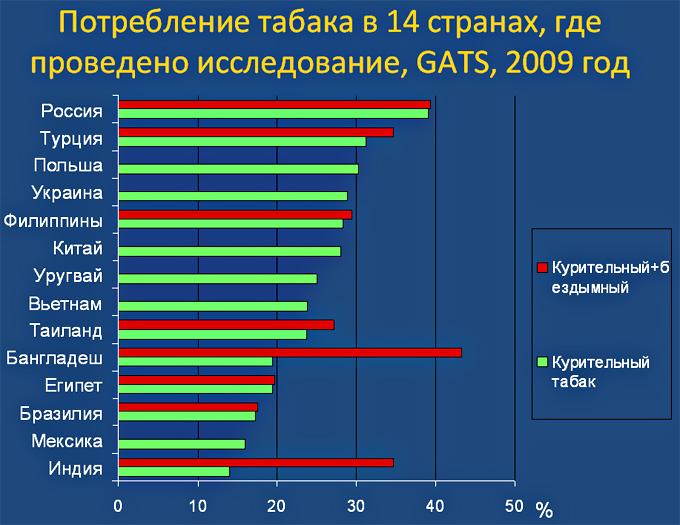Потребление табака 2009г