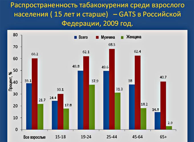 Распространенность табакокурения в России, 2009г